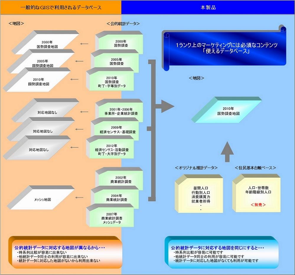 地図と統計データの連携イメージ