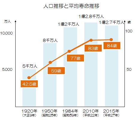 日本の人口・世界の人口・未来の人口 – まる見え物流編集部