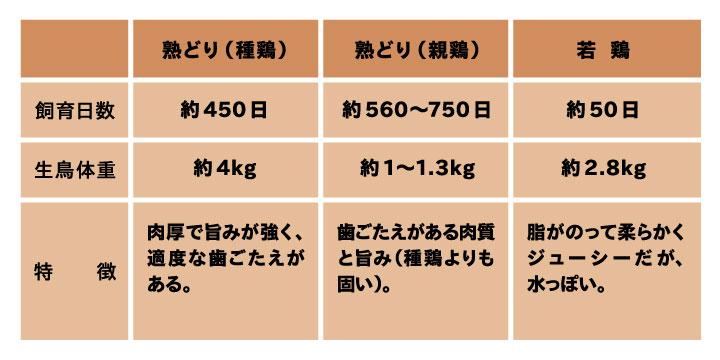 鶏肉(熟どり・若鳥)比較表