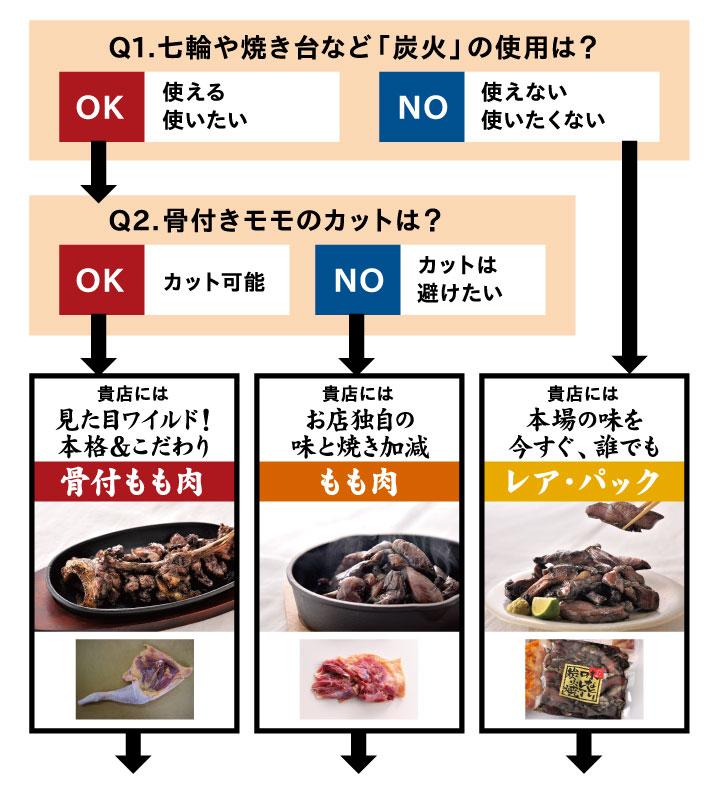 炭火焼き診断表1