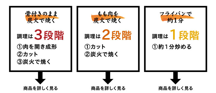 炭火焼き診断表2