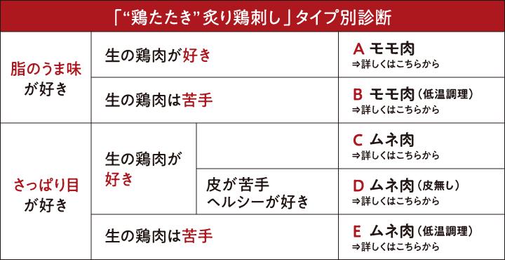 """「""""鶏たたき""""炙り鳥刺し」タイプ別診断"""