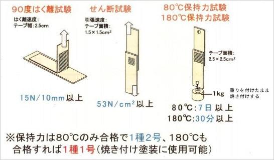 構造用テープの評価方法