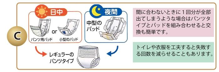 間に合わないときに1回分が全部出てしまうような場合はパンツタイプとパッドを組み合わせると交換も簡単です。トイレや衣服を工夫すると失敗する回数を減らせることもあります。
