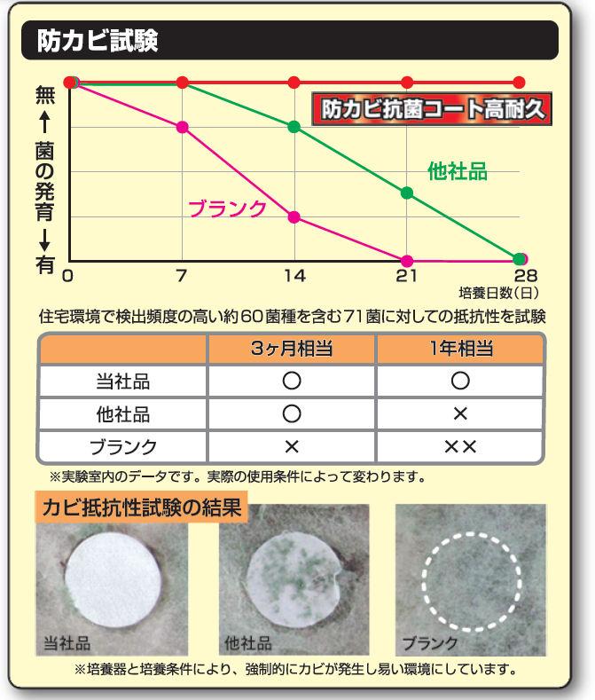 防カビ抗菌コート高耐久