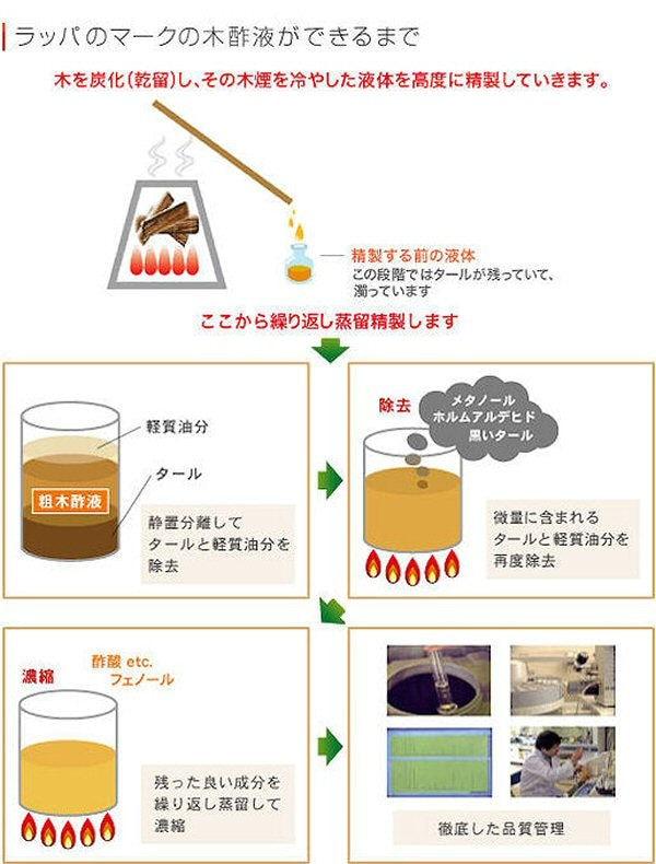 ラッパ木酢液 1500ml