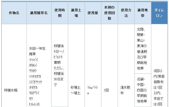 ザークD粒剤51(1kg)