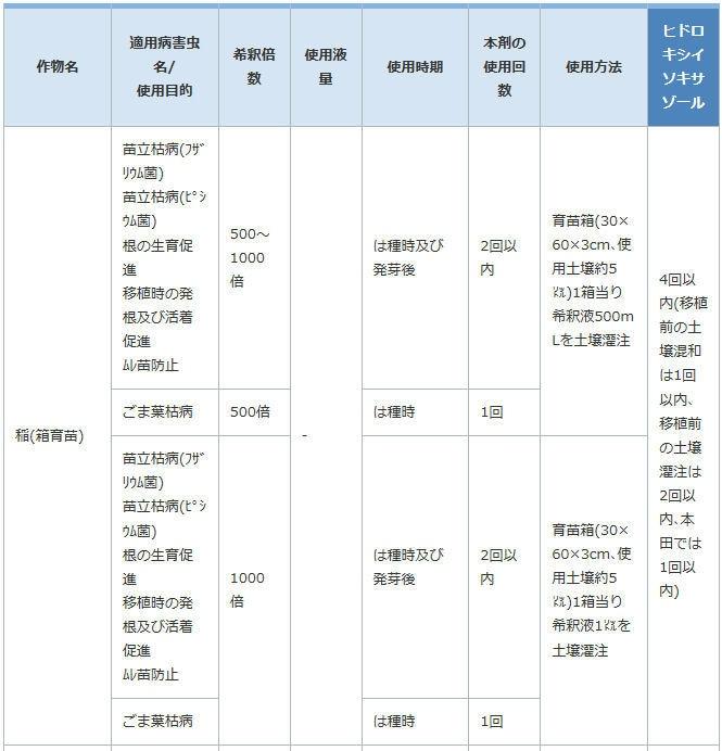 三井化学アグロ株式会社 タチガレン液剤