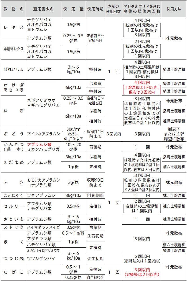 日本曹達株式会社 モスピラン粒剤
