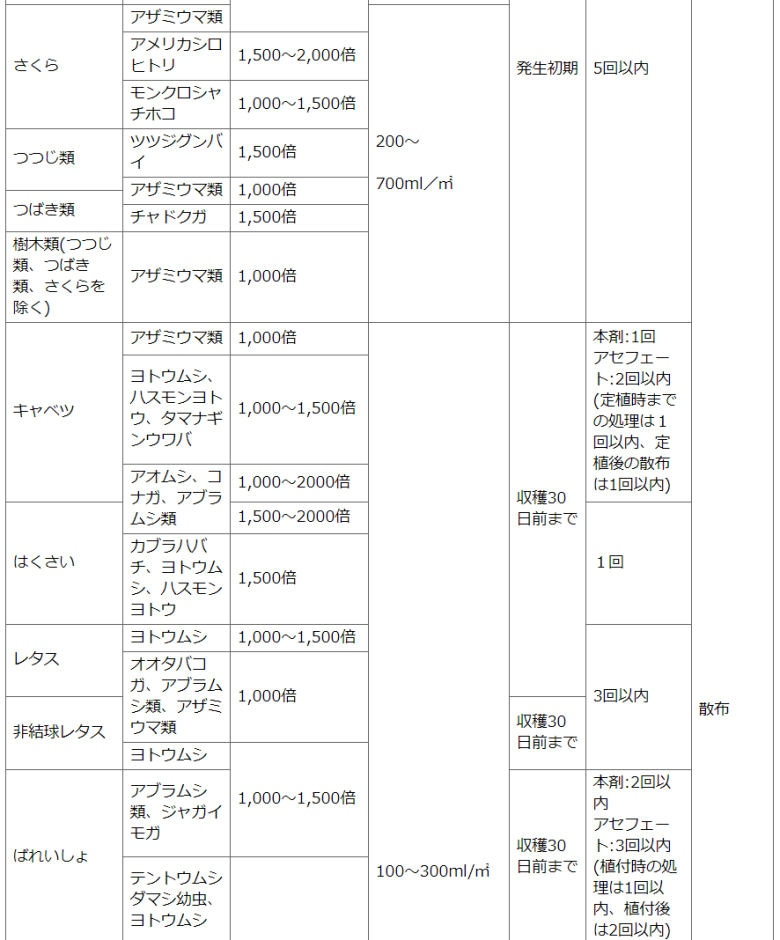住友化学園芸株式会社 家庭園芸用GFオルトラン水和剤