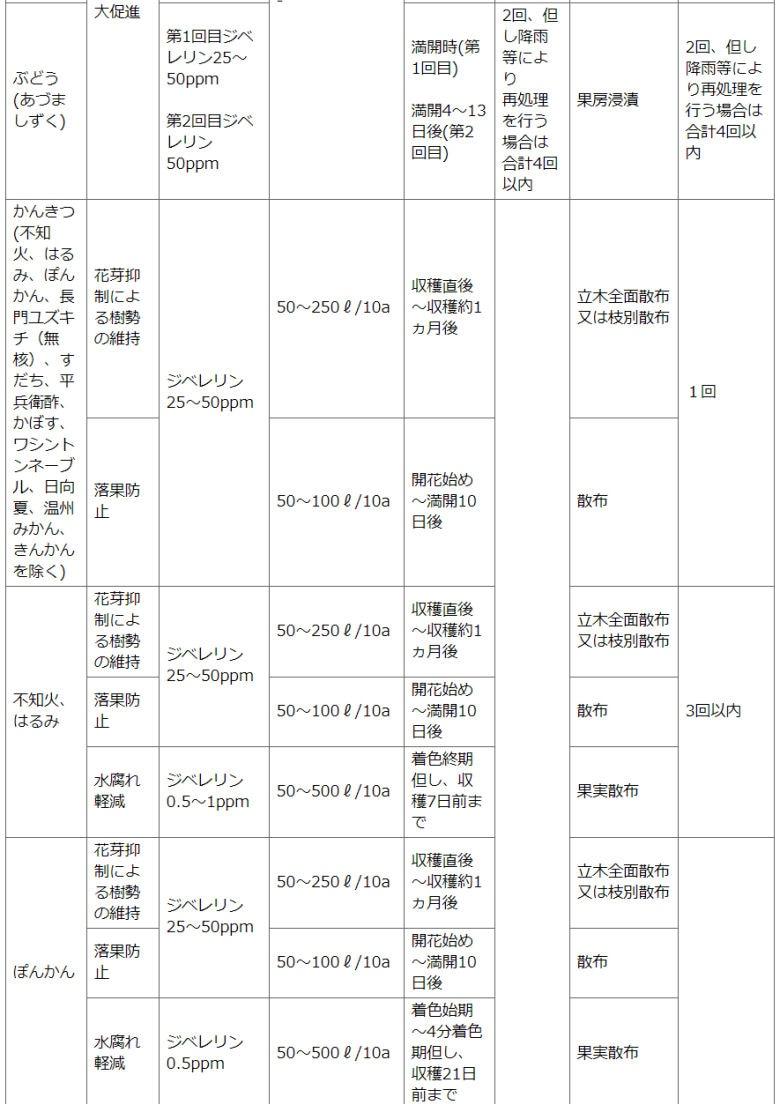 住友化学園芸株式会社 STジベラ錠5