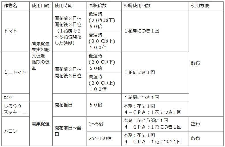 住友化学園芸株式会社 日産トマトトーン