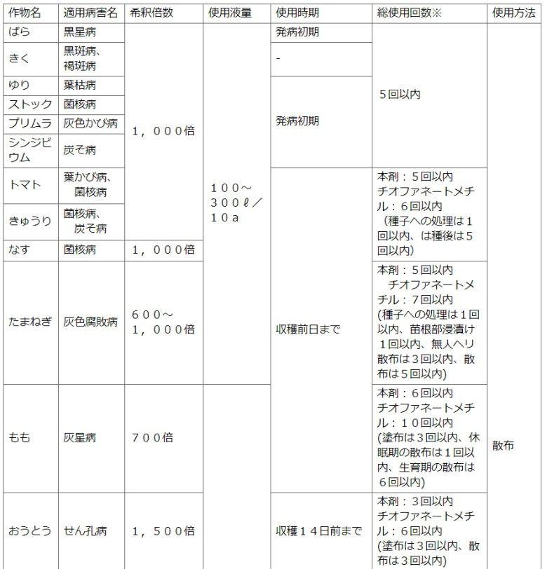 住友化学園芸株式会社 家庭園芸用トップジンMゾル