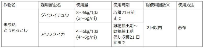 住友化学園芸株式会社 三明デナポン粒剤5 未熟とうもろこし専用殺虫剤