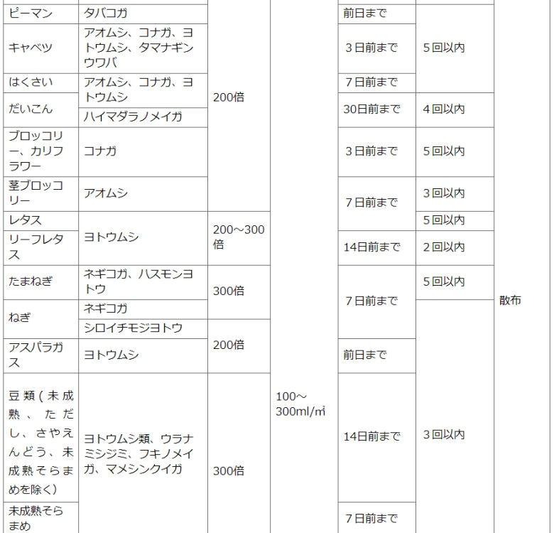 住友化学園芸株式会社 ベニカS乳剤 ケムシ退治