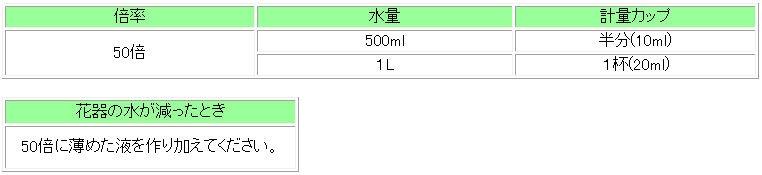 ハイポネックス 切花長もち液 450ml×24本/ケース