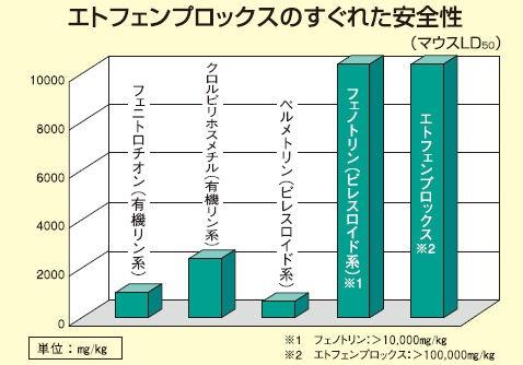 三井化学アグロ株式会社ベルミトール水性乳剤アクア