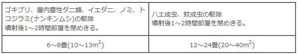 アース製薬 アースレッド キッチン・ダイニング用 6〜8畳用 【第2類医薬品】