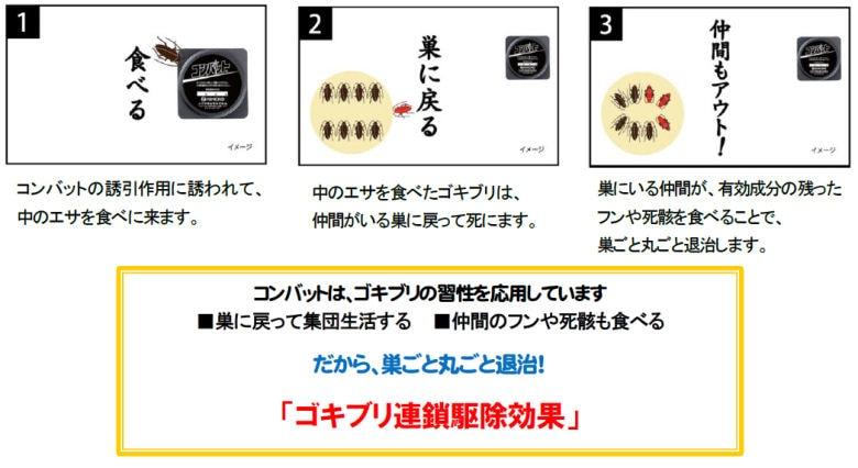 大日本除虫菊株式会社 コンバット ブラックハンター 1年用
