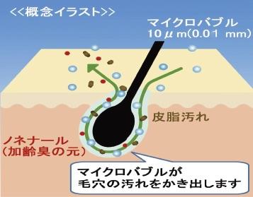 マイクロバブル毛穴