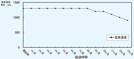 経時変化グラフ/万立 ウィッキル