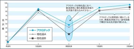 コニシ アクロテック 光沢グラフ