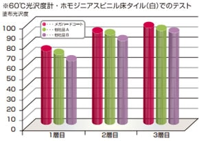 光沢比較/リンダ メガハードコート