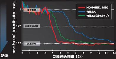 ノンヒールネオ速乾/速乾性比較