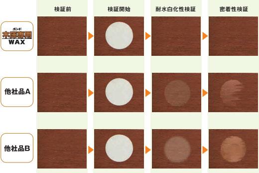 耐水性・密着性比較/コニシ 木床専用ワックス