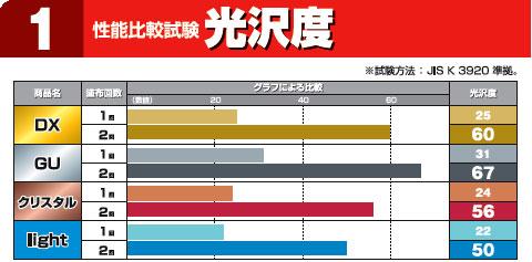 コニシ クリスタルDX 光沢度比較