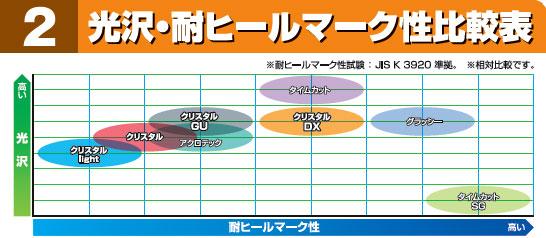 コニシ クリスタルDX 光沢・耐ヒールマーク性比較表