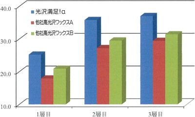 光沢上昇値比較/サクラ 光沢満足!α(アルファ)