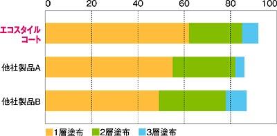 光沢比較表(ホモジニアスビニル床タイル)/リンレイ エコスタイルコート