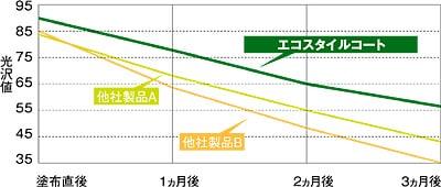 光沢維持性比較表/リンレイ エコスタイルコート