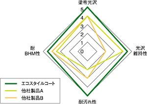 性能ダイヤグラフ/リンレイ エコスタイルコート