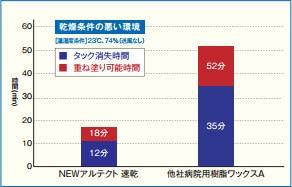 ニューアルテクト速乾/乾燥性比較