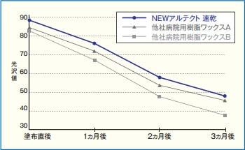 ニューアルテクト速乾/耐久性グラフ