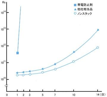 ノンスタック/ホモジニアスビニル床タイルに於ける表面抵抗値(Rs)の歩行による減衰