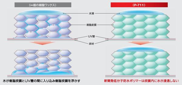 UV樹脂加工塩ビ系床材対応ベースコートのポリマー