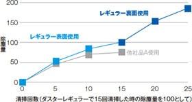 3Mダスタークロス耐久性比較