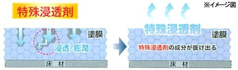 スクラブマックスの洗浄メカニズム2/ペンギン スクラブマックス