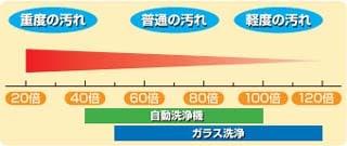 スーパーハイクリーナーの希釈倍率:20〜120倍