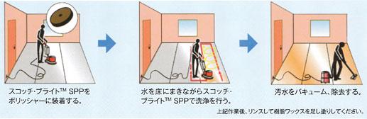 作業工程/スコッチブライト SPP