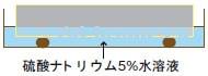 ミヤキ アリストン/エフロ防止効果