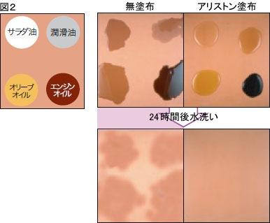 ミヤキ アリストン/耐油試験結果