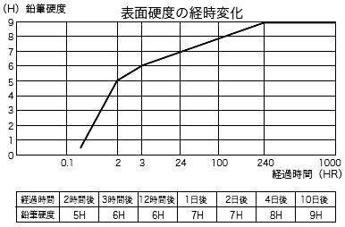 表面硬度の経時変化/ミヤキ ガリレオ