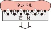 ネンドルの仕組み1