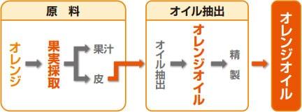3M シトラスフォームクリーナー/リモネン配合