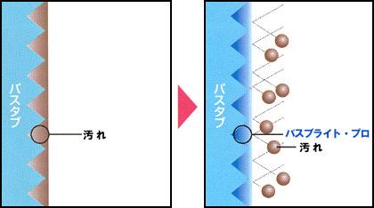 バスブライト・プロ コート剤/効果2