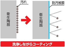 日本ケミカル トイレアルファ・スリー/防汚被膜